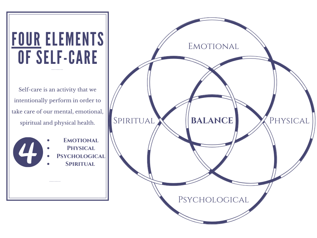 4-elements-of-self-care